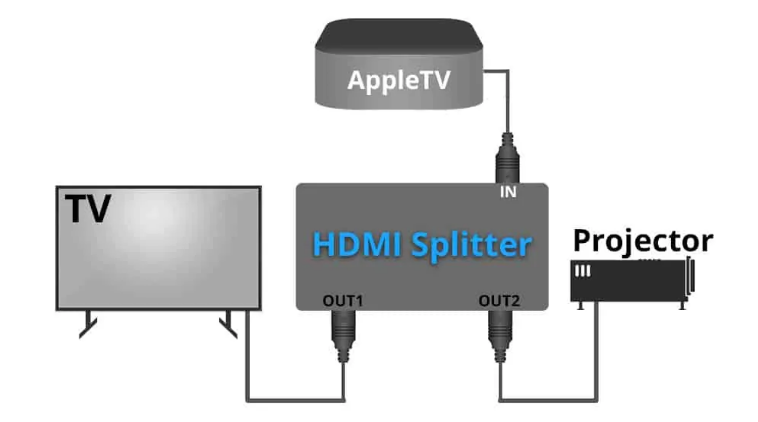 How does an HDMI Splitter work